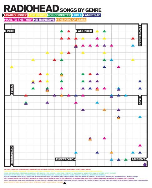 Radiohead - Mapa de gêneros
