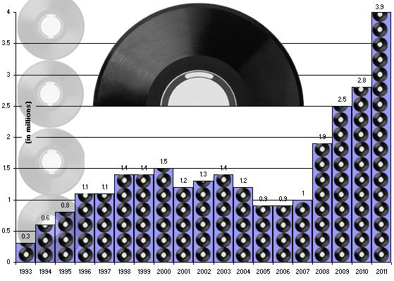 Aumento nas vendas de discos de vinil nos EUA (DigitalMusicNews.com)