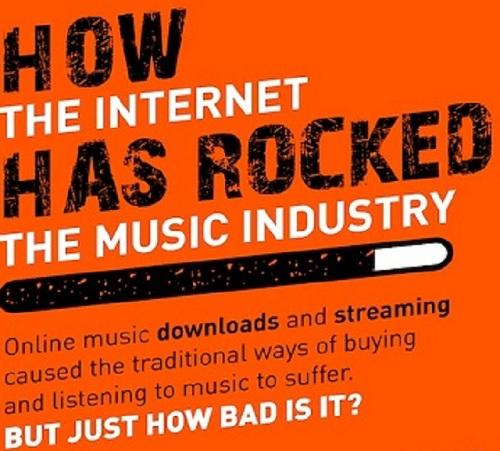 Como a Internet abalou a indústria musical
