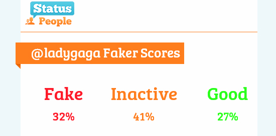 Twitter da Lady Gaga tem maioria de seguidores falsos ou inativos