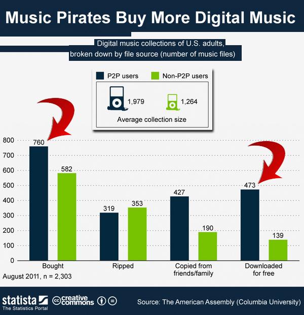 Piratas compram mais música digital