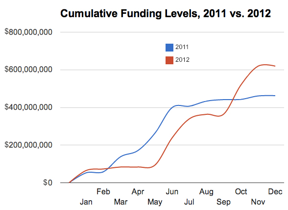 Crescimento no investimento de empresas de música em 2012