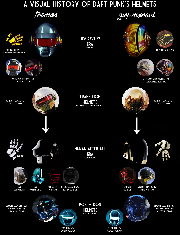 Evolução dos capacetes e acessórios do Daft Punk