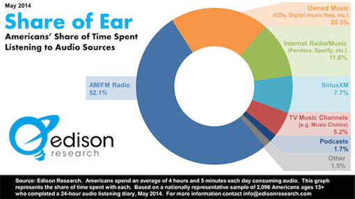 Share of Ear Release