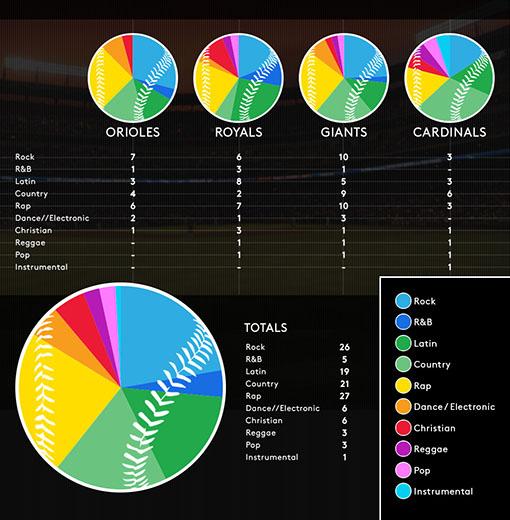 baseball-mlb-musicas