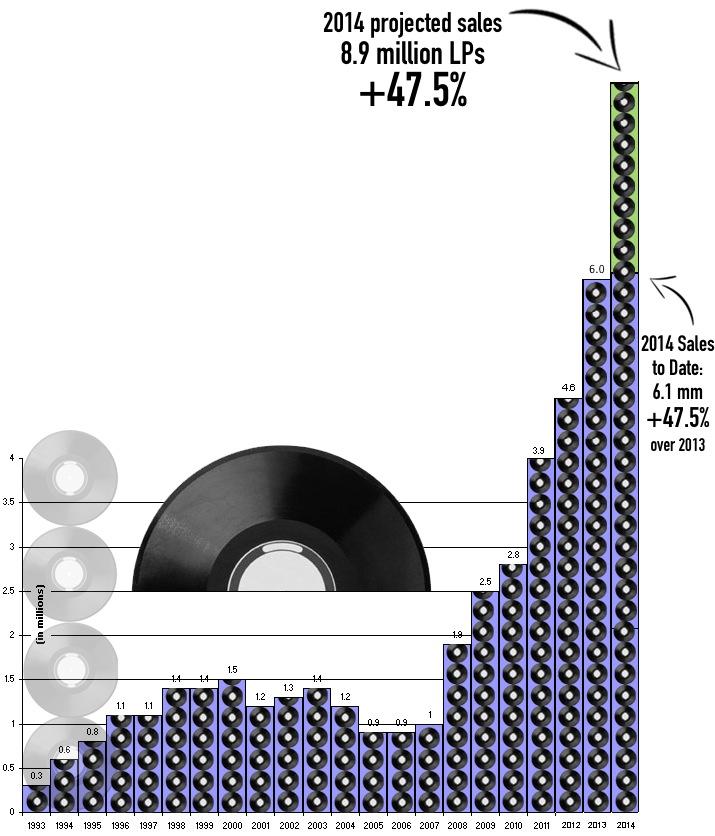 vendas-vinil-eua-2014