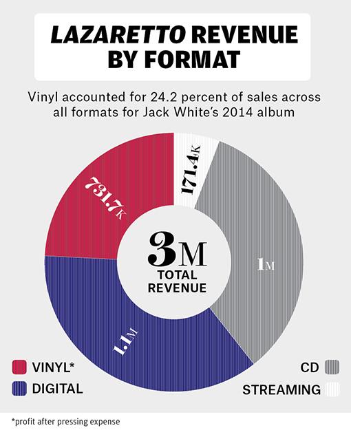 """Porcentagem de lucro de """"Lazaretto"""", de Jack White, em diferentes mídias"""