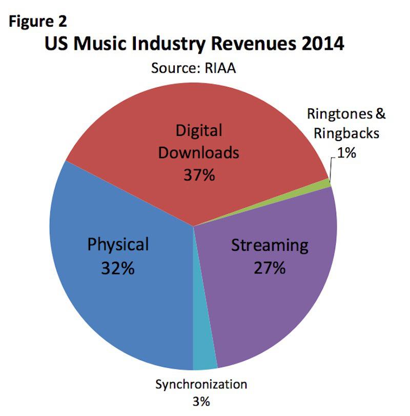 numeros-industria-riaa