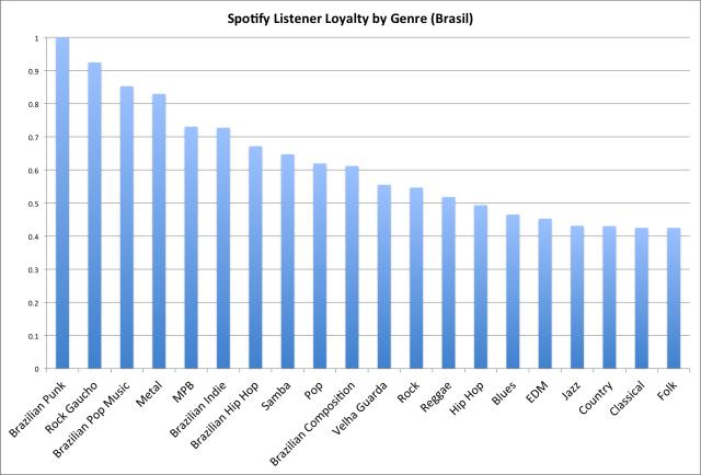 spotify-lealdade-generos-brasil