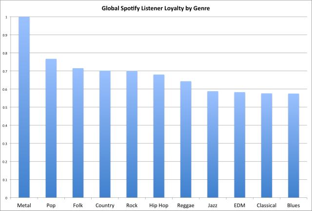 spotify-lealdade-generos
