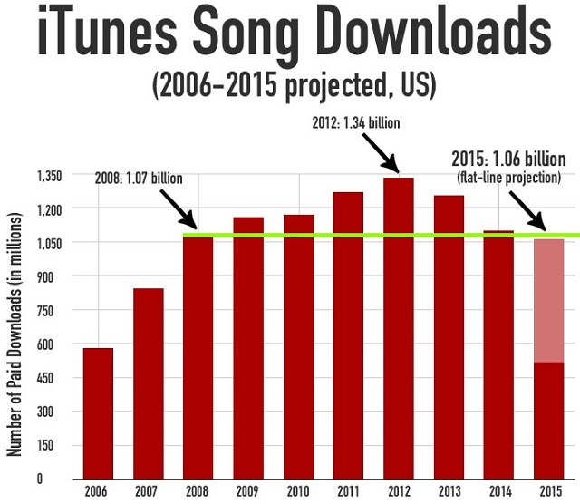 iTunes: Projeção de número de downloads na plataforma é a pior desde 2008