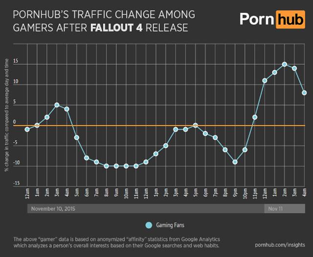 Pornhub gráfico