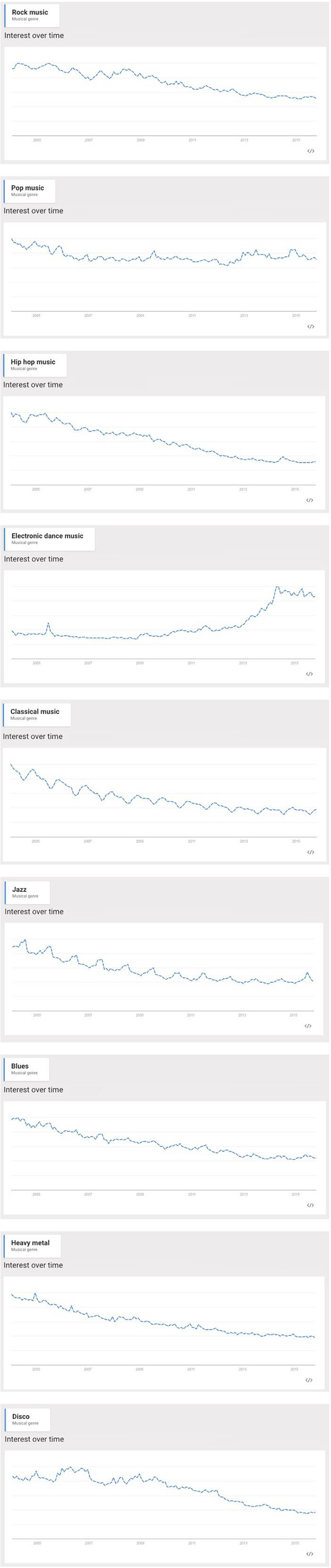 The_Popularity_of_Music_Genres,_2005-presentDigital_Music_News_-_2015-11-03_02.24.16.png