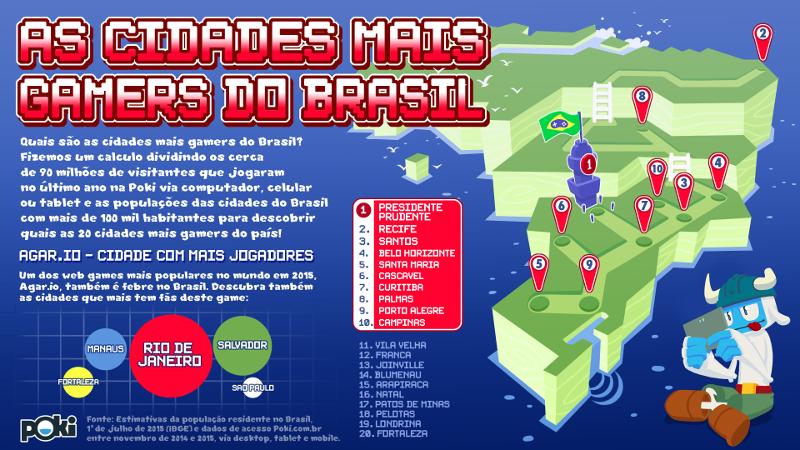 As cidades mais gamers do Brasil