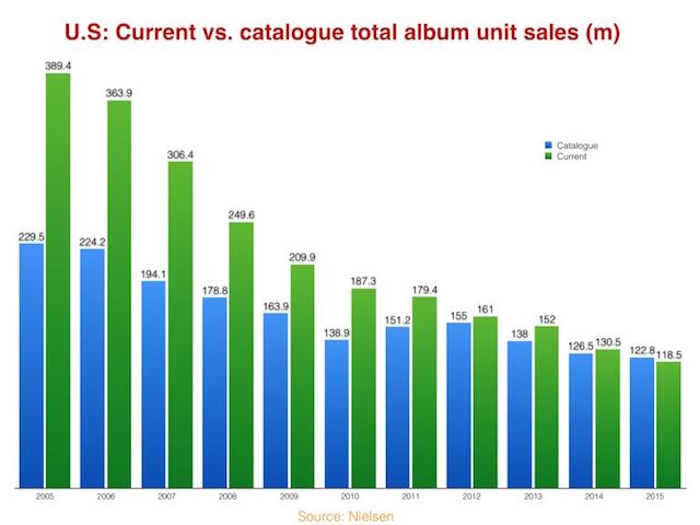 Venda de álbuns antigos ultrapassa a venda de novos discos