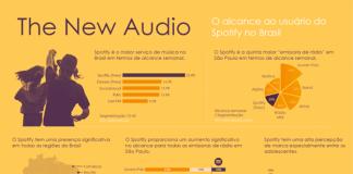 Spotify e as rádios
