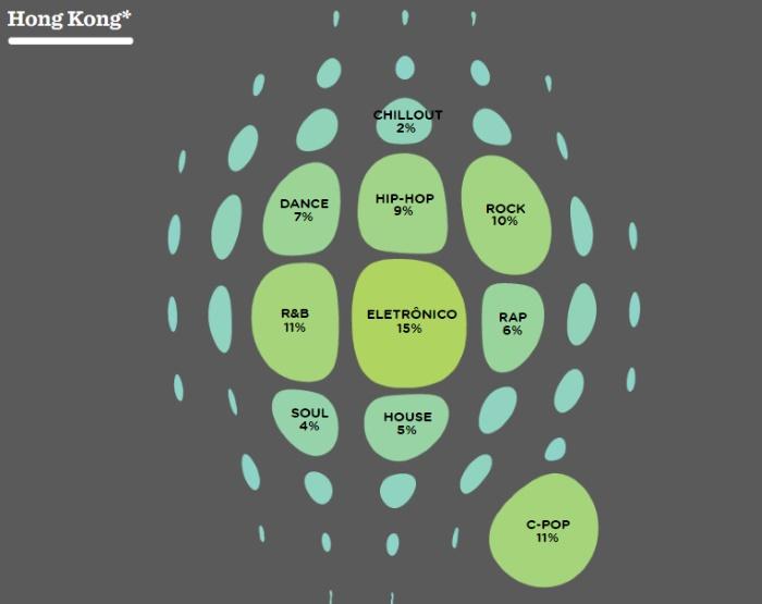 Estilos musicais mais populares no Spotify (Hong Kong)