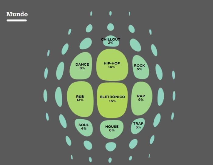 Estilos musicais mais populares no Spotify (Mundo)