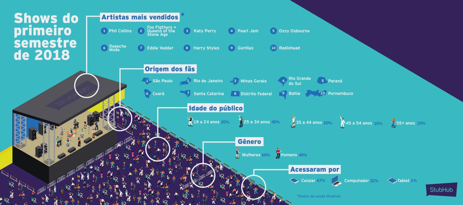 Infográfico de ingressos Stubhub 2018