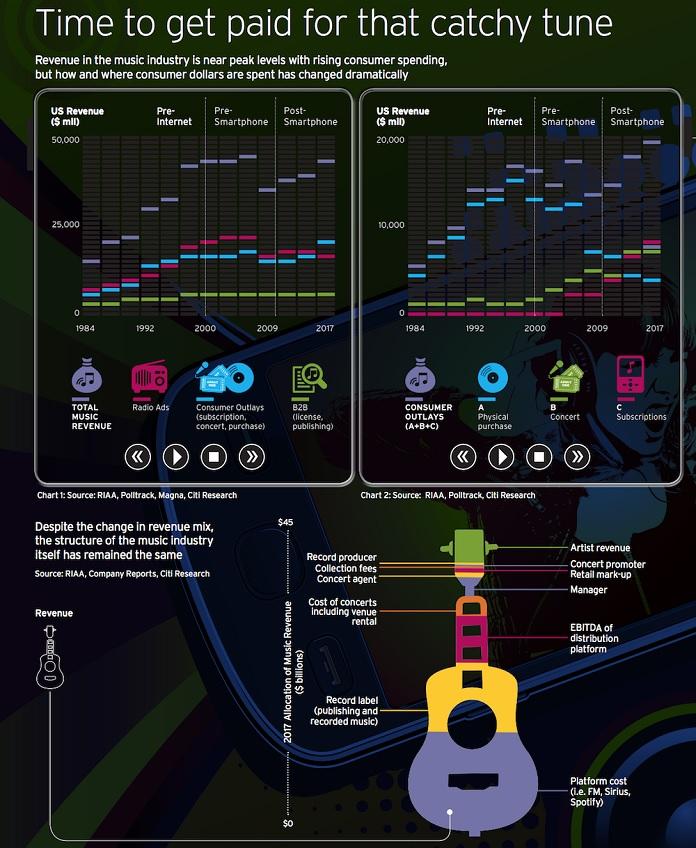 Gráfico de dados da indústria da música em 2017