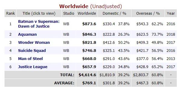 Filmes DC Aquaman Lista