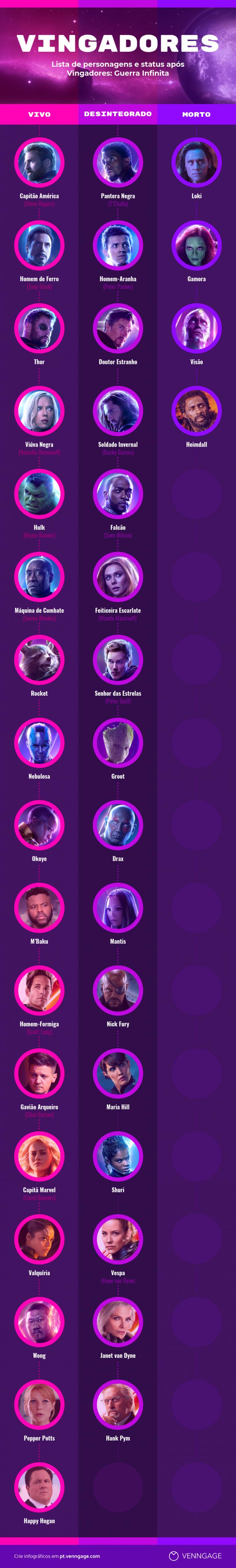 infográfico personagens de vingadores ultimato