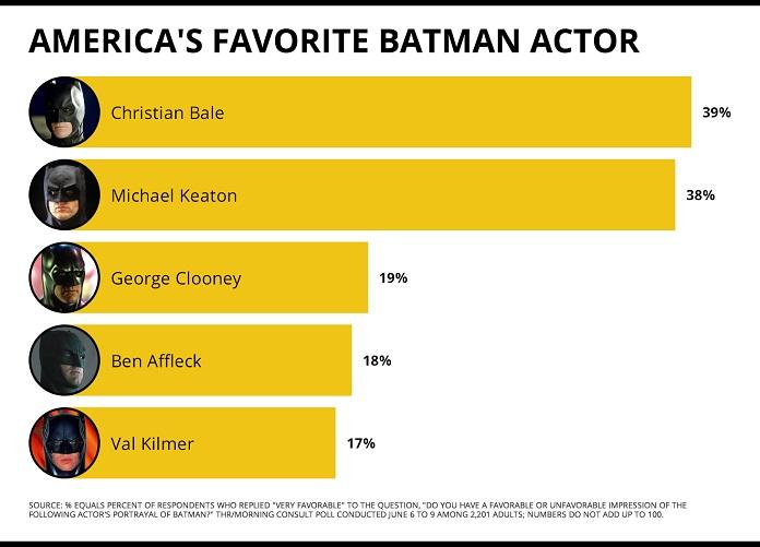 Christian Bale como Batman votação