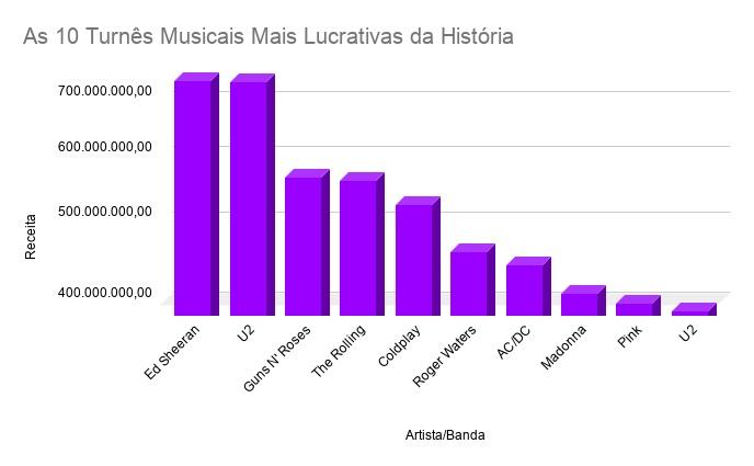 As 10 Turnês Musicais Mais Lucrativas da História