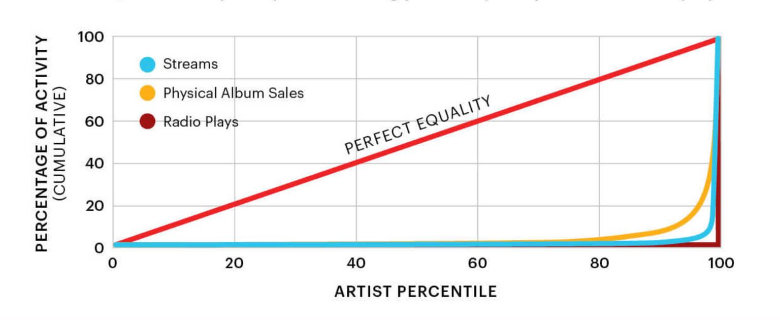 Gráfico, percentual de atividade por percentual ocupado por artistas no streaming