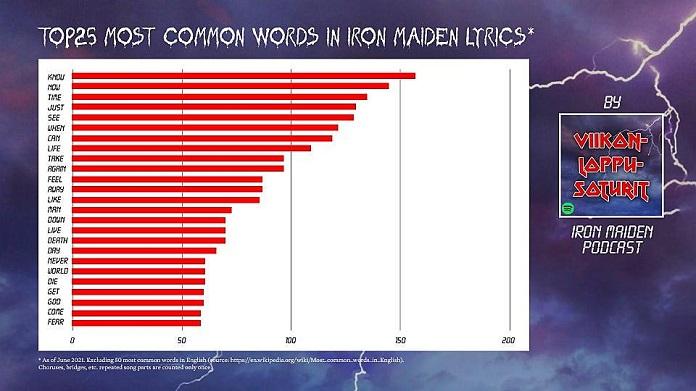 Descubra qual é a palavra mais usada pelo Iron Maiden em suas músicas